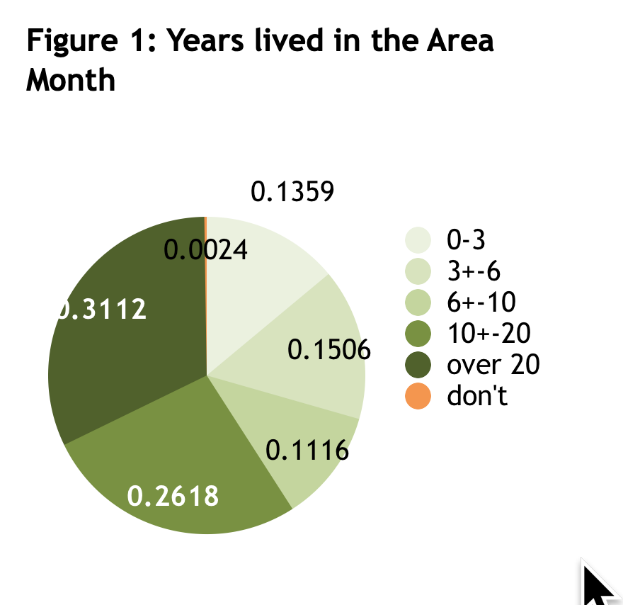years in the area