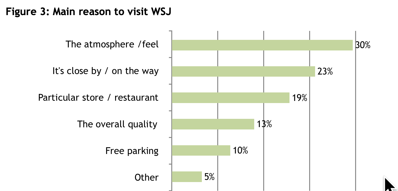 main reason for visit